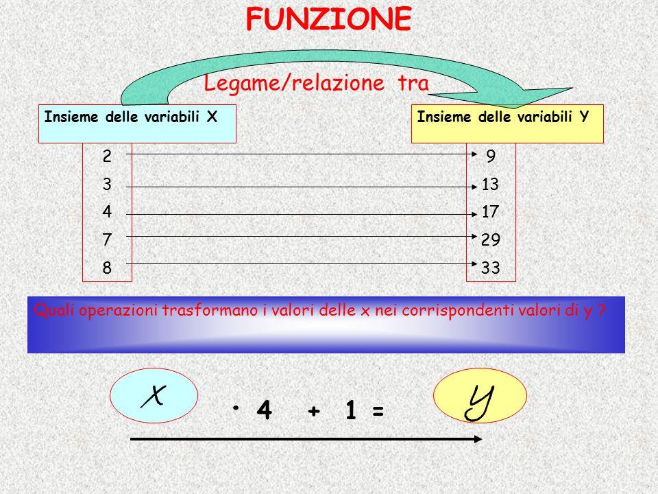 FUNZIONE Insieme delle variabili XInsieme delle variabili Y Legame/relazione tra 2347823478 9 13 17 29 33 Quali operazioni trasformano i valori delle