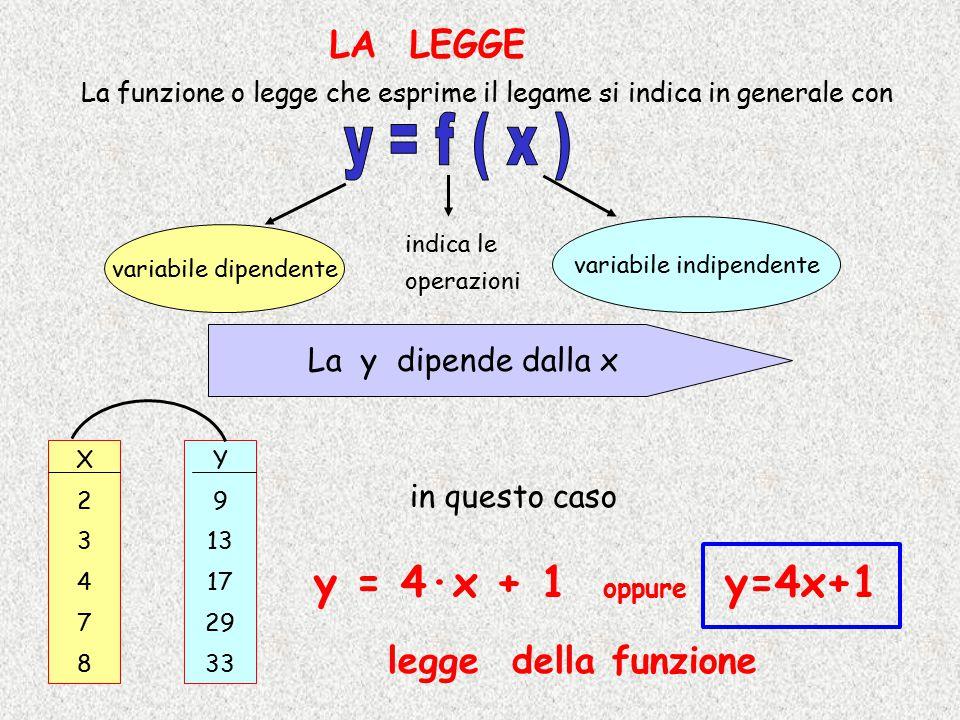 La funzione o legge che esprime il legame si indica in generale con indica le operazioni variabile dipendente variabile indipendente La y dipende dall