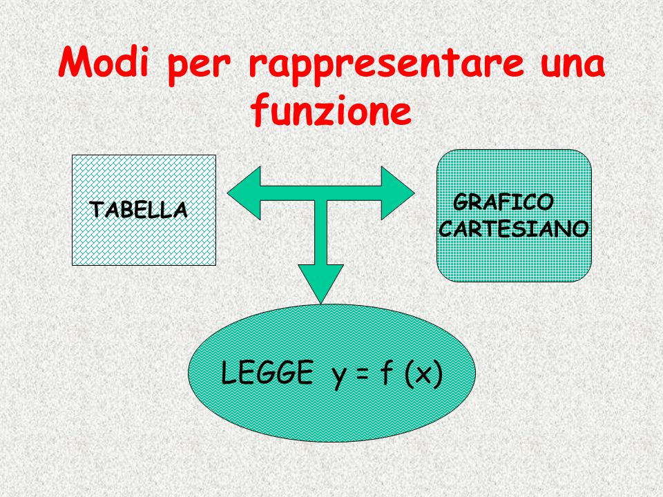 Modi per rappresentare una funzione TABELLA LEGGE y = f (x) GRAFICO CARTESIANO