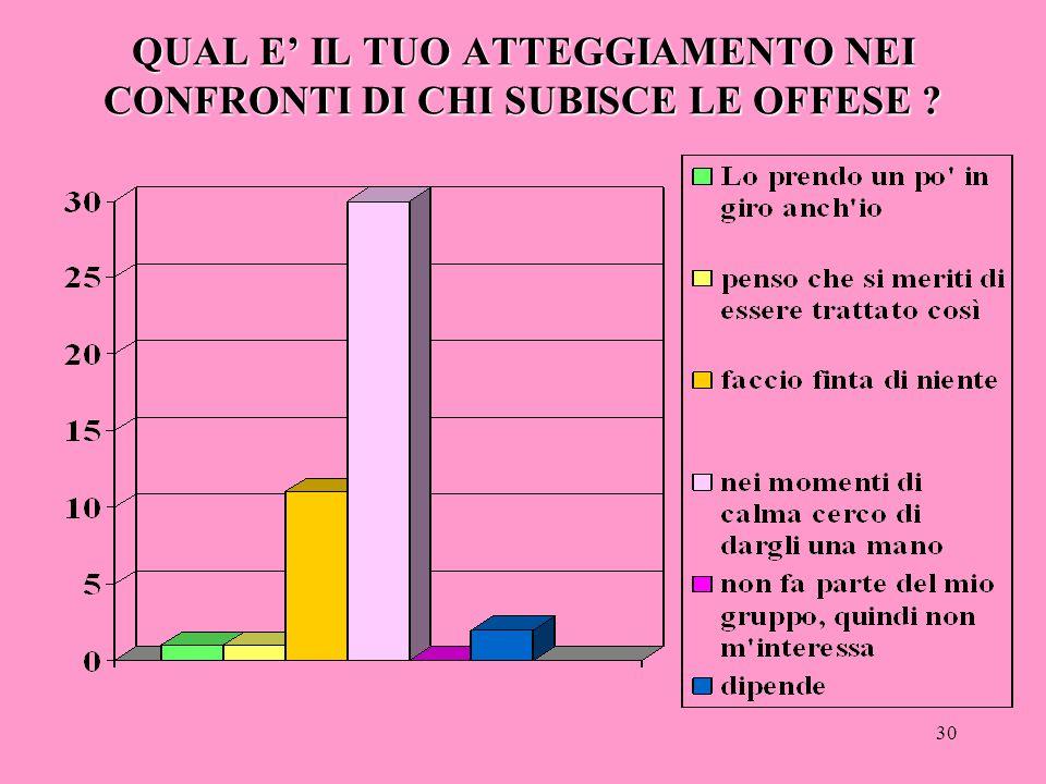 29 QUAL E' IL TUO ATTEGGIAMENTO NEI CONFRONTI DI CHI OFFENDE