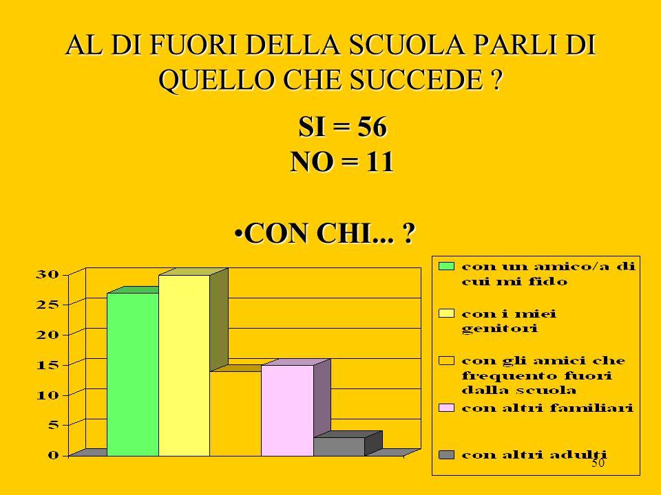 49 Per chi ha risposto si ... CON CHI PARLI DI QUELLO CHE SUCCEDE A SCUOLA