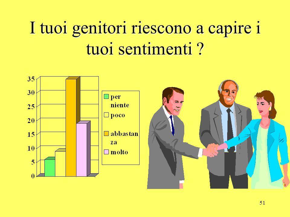 50 AL DI FUORI DELLA SCUOLA PARLI DI QUELLO CHE SUCCEDE SI = 56 NO = 11 CONCON CHI...