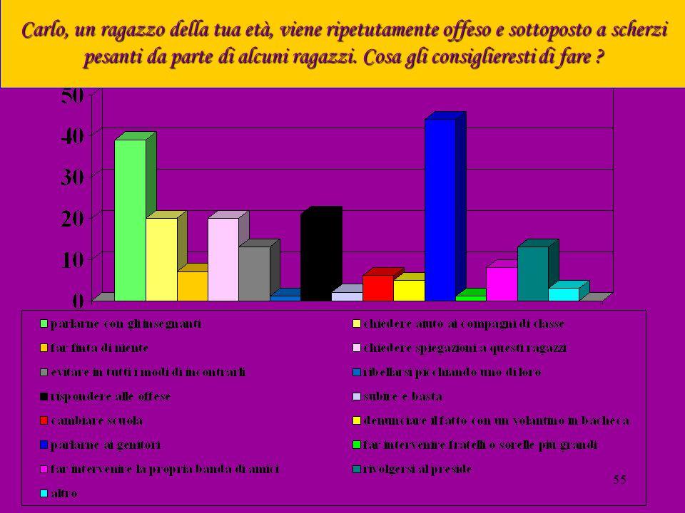 54 TI RICORDI QUALE TITOLO DI STUDIO HANNO I TUOI GENITORI ? MADRE PADRE
