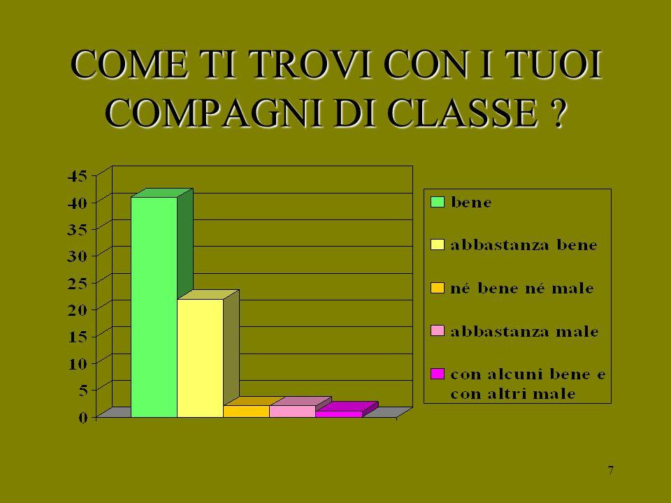 7 COME TI TROVI CON I TUOI COMPAGNI DI CLASSE ?