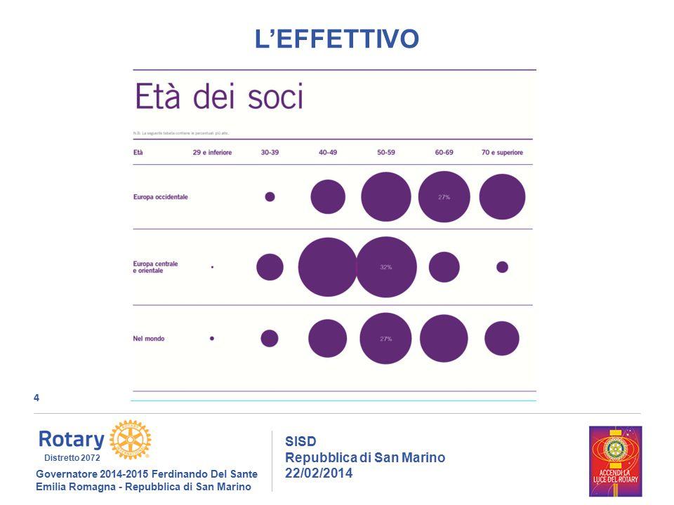 4 SISD Repubblica di San Marino 22/02/2014 Governatore 2014-2015 Ferdinando Del Sante Emilia Romagna - Repubblica di San Marino Distretto 2072 L'EFFET