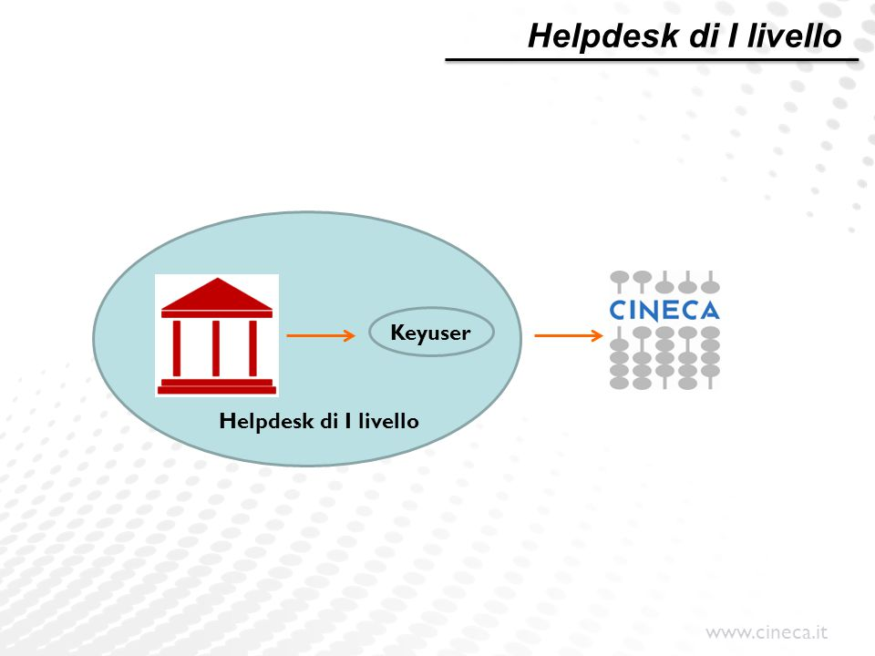 www.cineca.it Helpdesk di I livello Keyuser Helpdesk di I livello