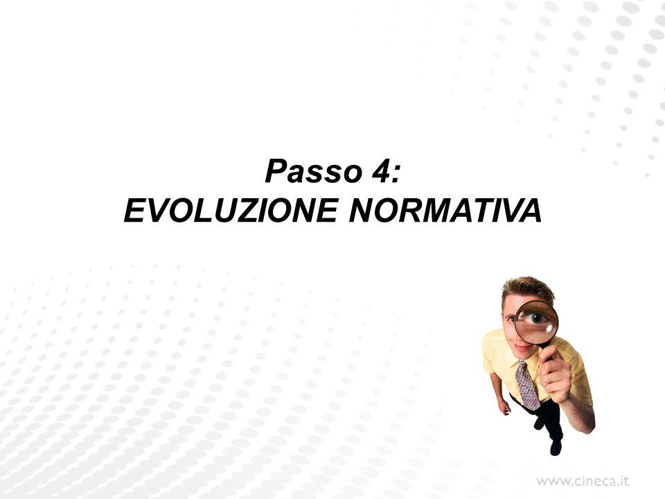 www.cineca.it Passo 4: EVOLUZIONE NORMATIVA
