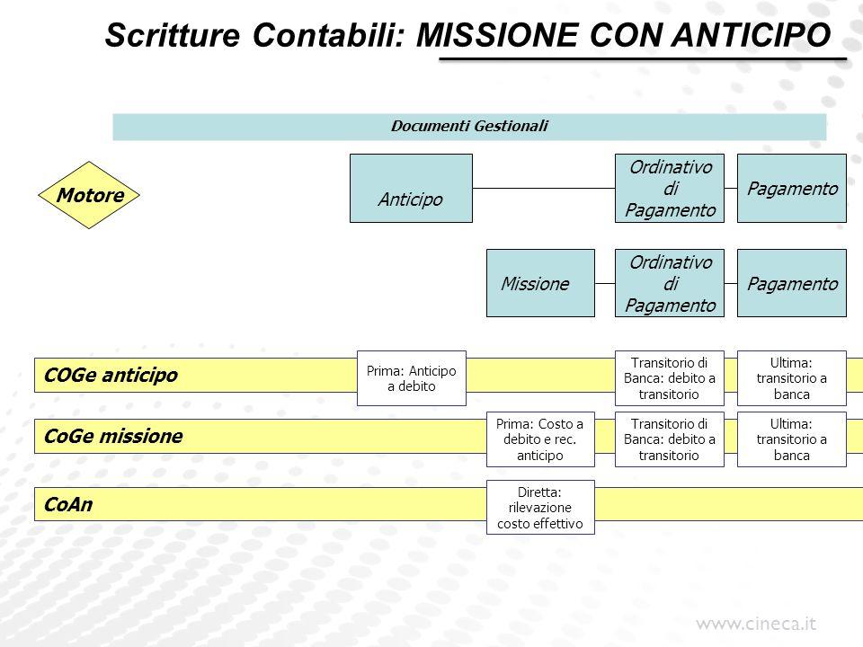 www.cineca.it COGe anticipo Anticipo Missione Ordinativo di Pagamento Motore Pagamento Prima: Anticipo a debito CoAn Transitorio di Banca: debito a tr