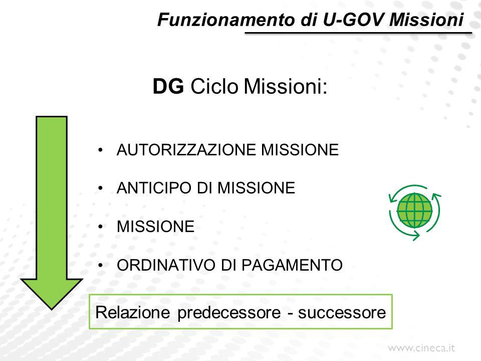 www.cineca.it Funzionamento di U-GOV Missioni DG Ciclo Missioni: AUTORIZZAZIONE MISSIONE ANTICIPO DI MISSIONE MISSIONE ORDINATIVO DI PAGAMENTO Relazio