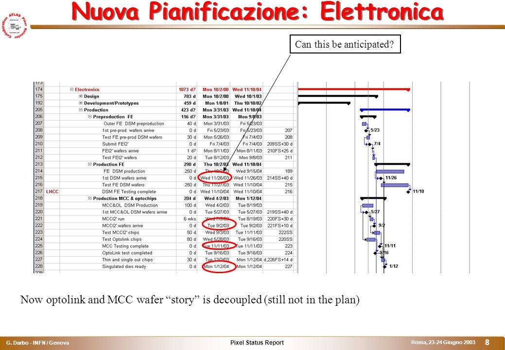 """Pixel Status Report G. Darbo - INFN / Genova Roma, 23-24 Giugno 2003 8 Now optolink and MCC wafer """"story"""" is decoupled (still not in the plan) Can thi"""