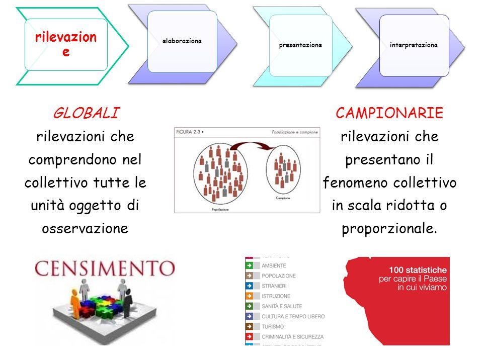 10 CAMPIONARIE rilevazioni che presentano il fenomeno collettivo in scala ridotta o proporzionale. GLOBALI rilevazioni che comprendono nel collettivo