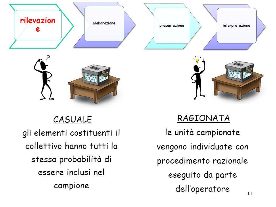 11 RAGIONATA le unità campionate vengono individuate con procedimento razionale eseguito da parte dell'operatore CASUALE gli elementi costituenti il c