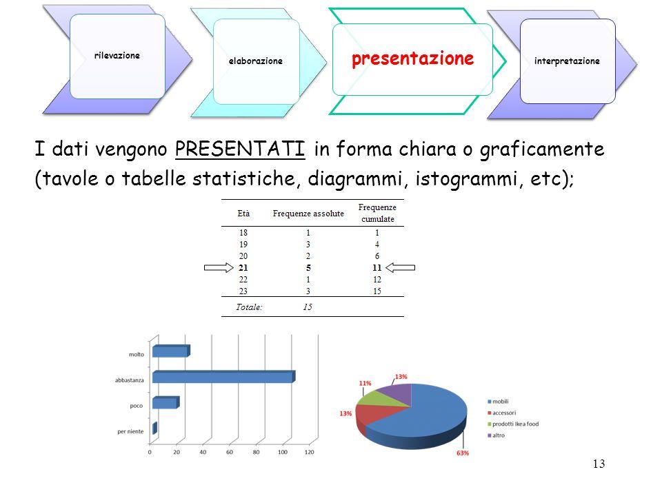 13 I dati vengono PRESENTATI in forma chiara o graficamente (tavole o tabelle statistiche, diagrammi, istogrammi, etc); presentazione elaborazione ril