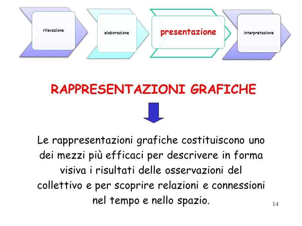 14 RAPPRESENTAZIONI GRAFICHE Le rappresentazioni grafiche costituiscono uno dei mezzi più efficaci per descrivere in forma visiva i risultati delle os