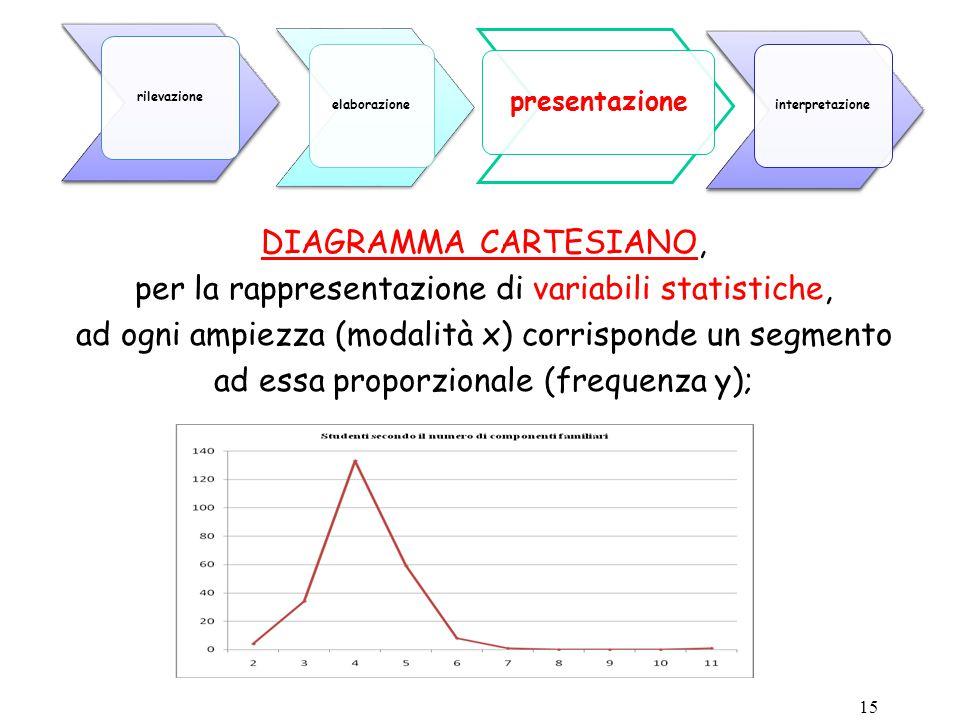 15 DIAGRAMMA CARTESIANO, per la rappresentazione di variabili statistiche, ad ogni ampiezza (modalità x) corrisponde un segmento ad essa proporzionale