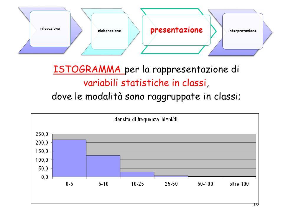 16 ISTOGRAMMA per la rappresentazione di variabili statistiche in classi, dove le modalità sono raggruppate in classi; presentazione elaborazione rile