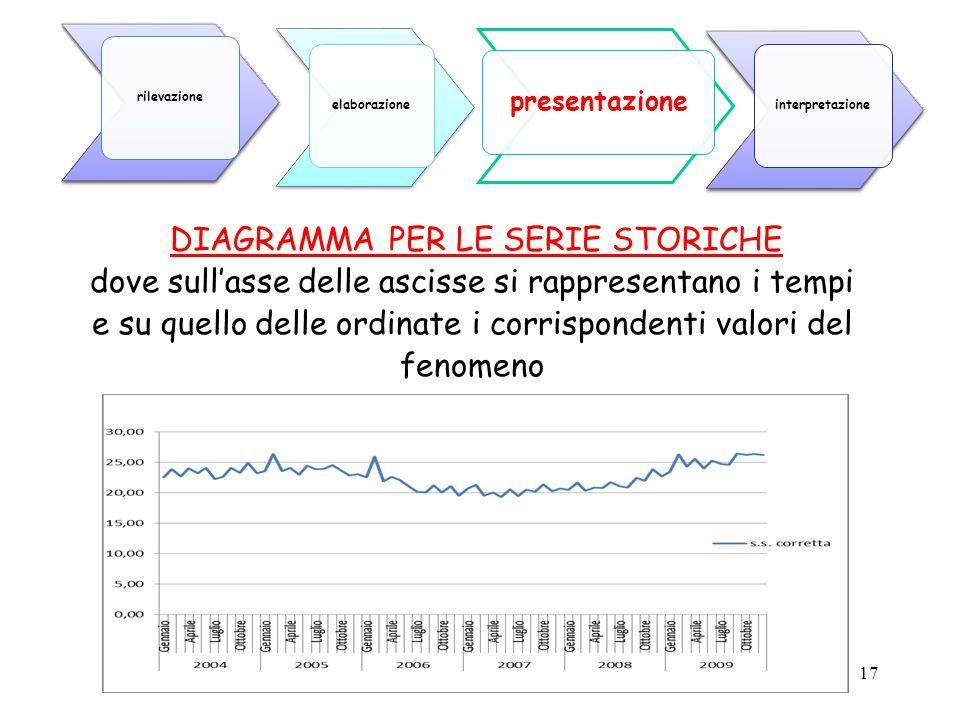 17 DIAGRAMMA PER LE SERIE STORICHE dove sull'asse delle ascisse si rappresentano i tempi e su quello delle ordinate i corrispondenti valori del fenome