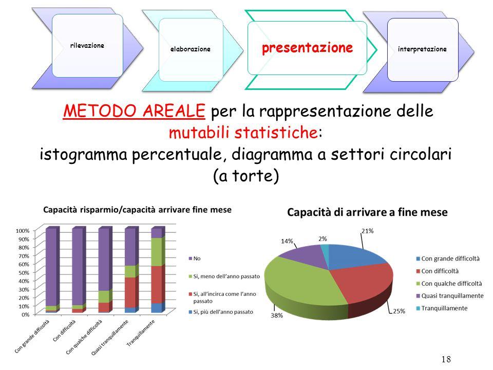 18 METODO AREALE per la rappresentazione delle mutabili statistiche: istogramma percentuale, diagramma a settori circolari (a torte) presentazione ela