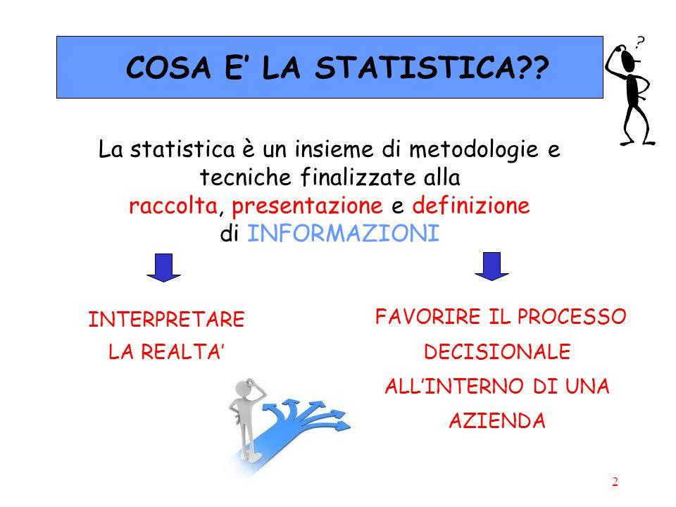 2 COSA E' LA STATISTICA?? La statistica è un insieme di metodologie e tecniche finalizzate alla raccolta, presentazione e definizione di INFORMAZIONI