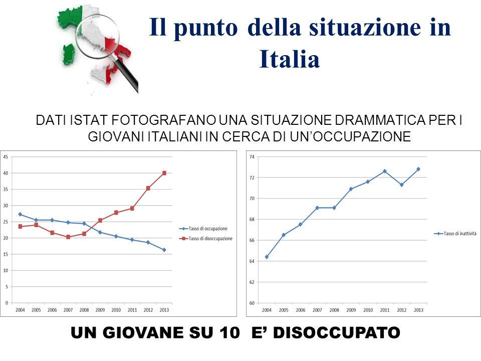 Il punto della situazione in Italia DATI ISTAT FOTOGRAFANO UNA SITUAZIONE DRAMMATICA PER I GIOVANI ITALIANI IN CERCA DI UN'OCCUPAZIONE UN GIOVANE SU 1
