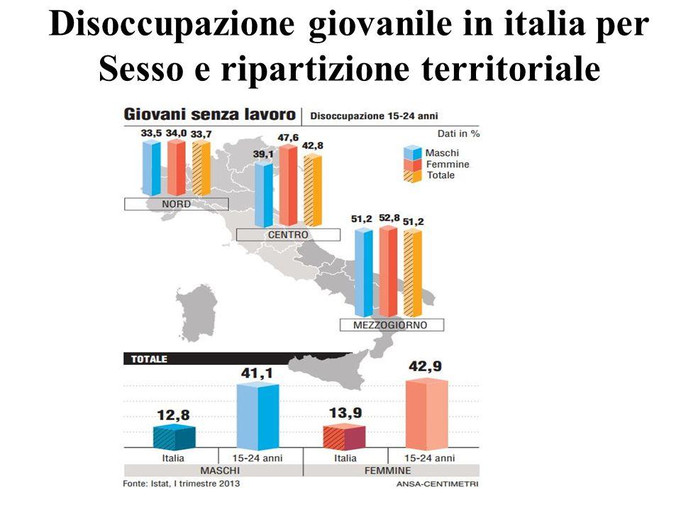 Disoccupazione giovanile in italia per Sesso e ripartizione territoriale