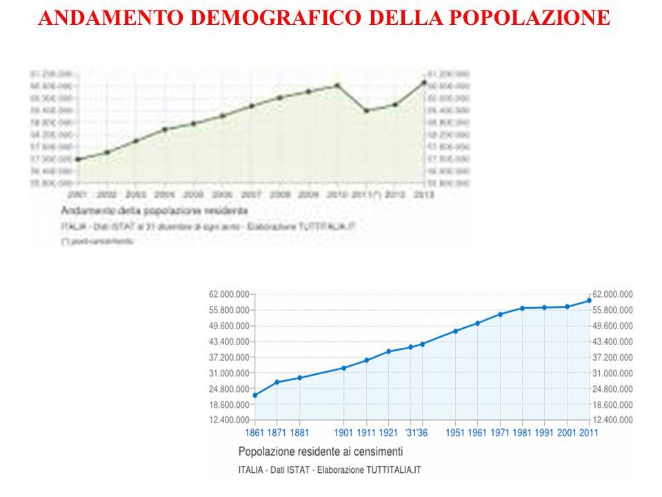 27 ANDAMENTO DEMOGRAFICO DELLA POPOLAZIONE