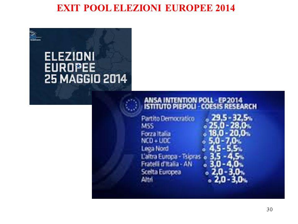 30 EXIT POOL ELEZIONI EUROPEE 2014