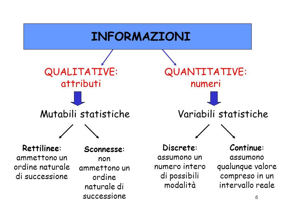 6 INFORMAZIONI QUALITATIVE: attributi QUANTITATIVE: numeri Mutabili statistiche Rettilinee: ammettono un ordine naturale di successione Sconnesse: non