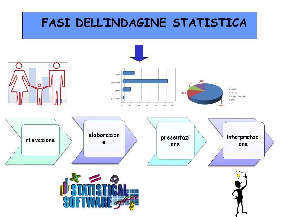 rilevazione presentazi one elaborazion e interpretazi one FASI DELL'INDAGINE STATISTICA