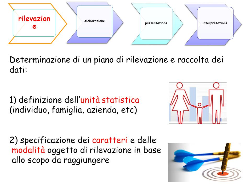 8 Determinazione di un piano di rilevazione e raccolta dei dati: 1) definizione dell'unità statistica (individuo, famiglia, azienda, etc) 2) specifica