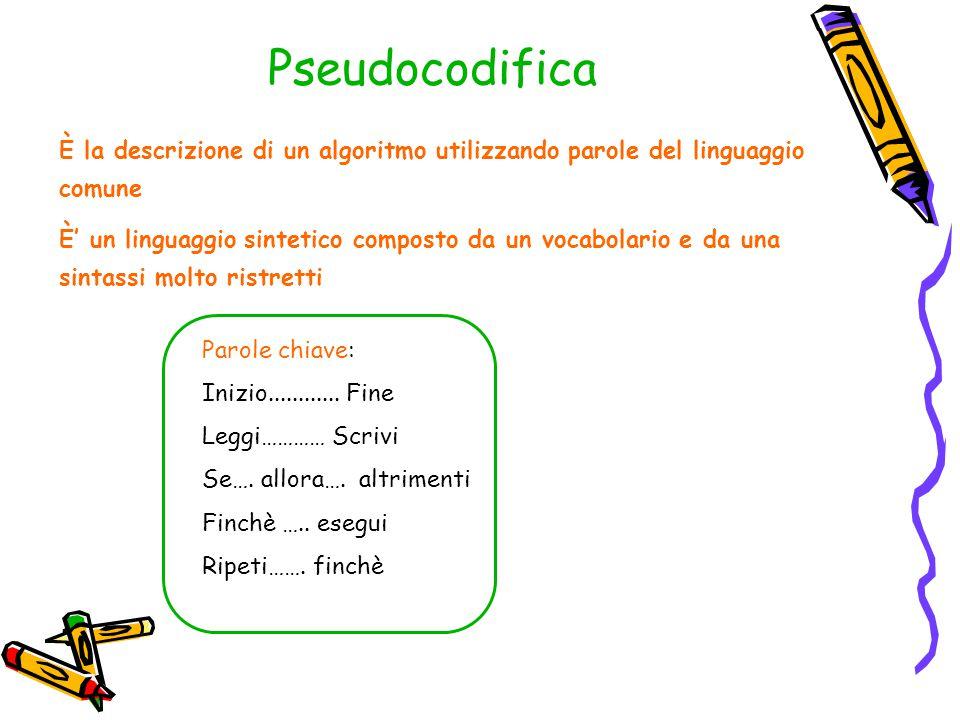 Pseudocodifica È la descrizione di un algoritmo utilizzando parole del linguaggio comune È' un linguaggio sintetico composto da un vocabolario e da un
