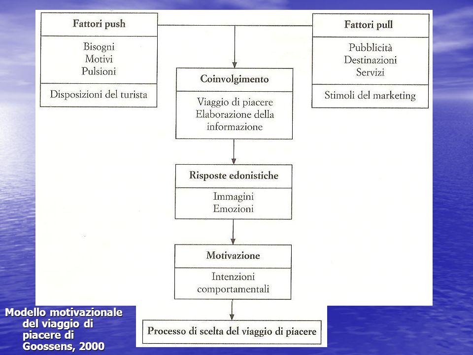 Modello motivazionale del viaggio di piacere di Goossens, 2000