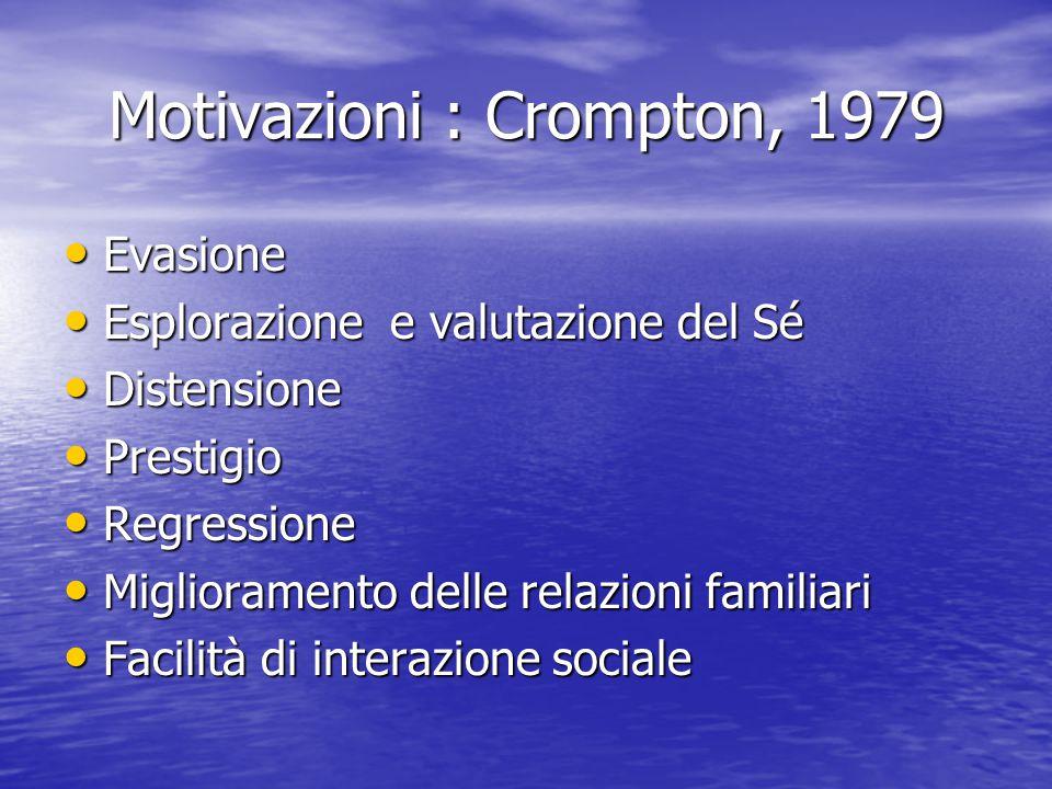 Motivazioni : Crompton, 1979 Evasione Evasione Esplorazione e valutazione del Sé Esplorazione e valutazione del Sé Distensione Distensione Prestigio P