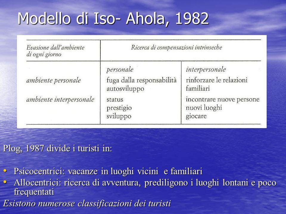 Modello di Iso- Ahola, 1982 Plog, 1987 divide i turisti in: Psicocentrici: vacanze in luoghi vicini e familiari Psicocentrici: vacanze in luoghi vicin