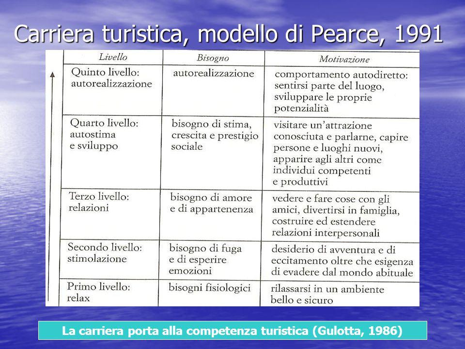 La carriera porta alla competenza turistica (Gulotta, 1986) Carriera turistica, modello di Pearce, 1991