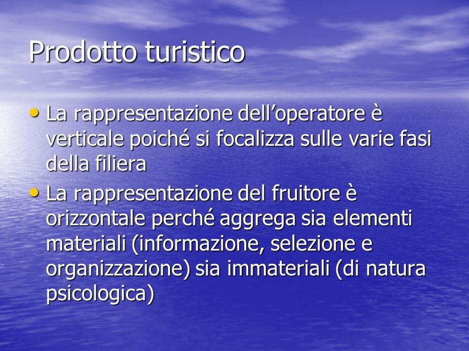Prodotto turistico La rappresentazione dell'operatore è verticale poiché si focalizza sulle varie fasi della filiera La rappresentazione dell'operator
