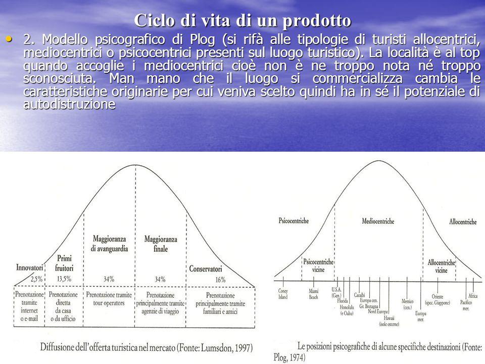 Ciclo di vita di un prodotto 2. Modello psicografico di Plog (si rifà alle tipologie di turisti allocentrici, mediocentrici o psicocentrici presenti s