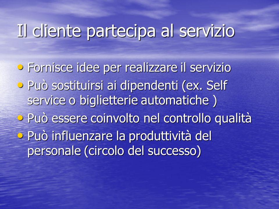 Il cliente partecipa al servizio Fornisce idee per realizzare il servizio Fornisce idee per realizzare il servizio Può sostituirsi ai dipendenti (ex.