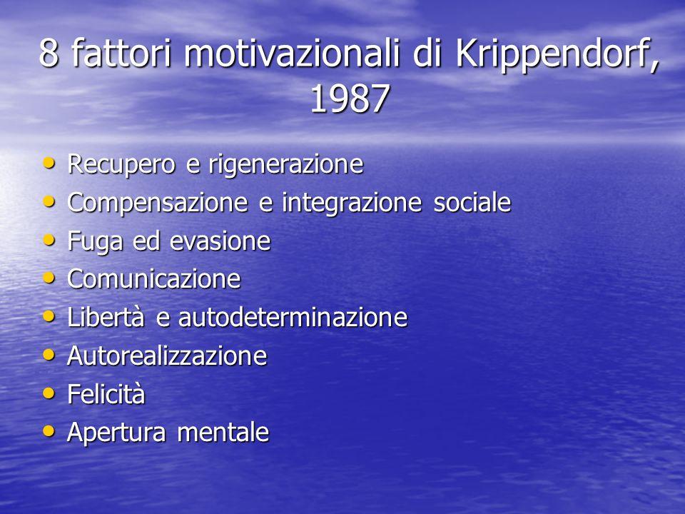 8 fattori motivazionali di Krippendorf, 1987 Recupero e rigenerazione Recupero e rigenerazione Compensazione e integrazione sociale Compensazione e in