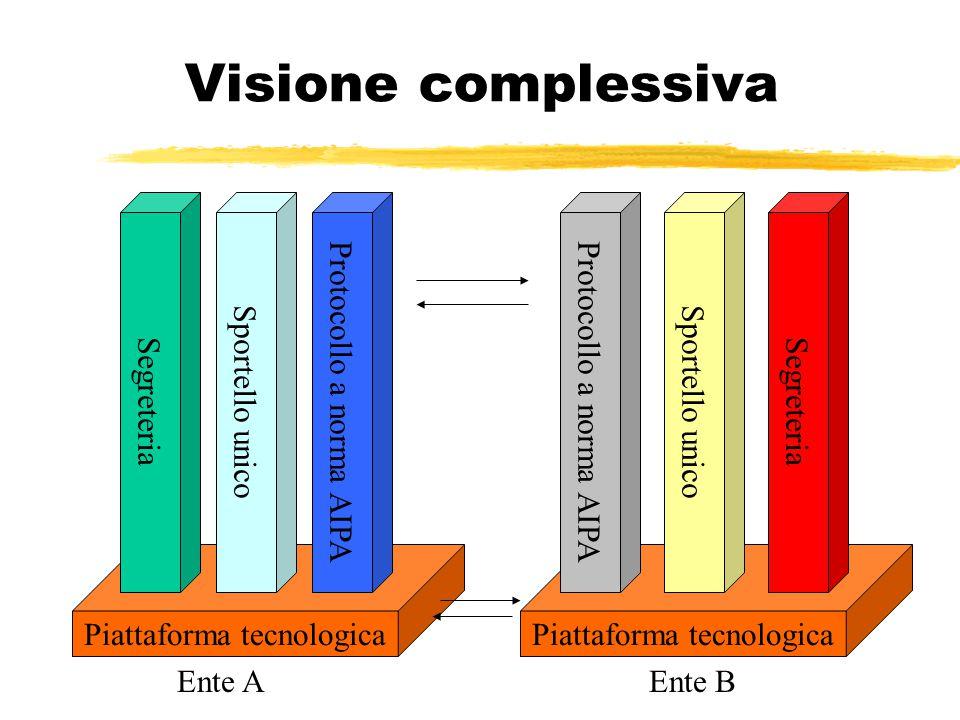 Piattaforma tecnologica Ente B Piattaforma tecnologica Ente A Visione complessiva Protocollo a norma AIPA Sportello unico Segreteria Protocollo a norma AIPA Sportello unico Segreteria