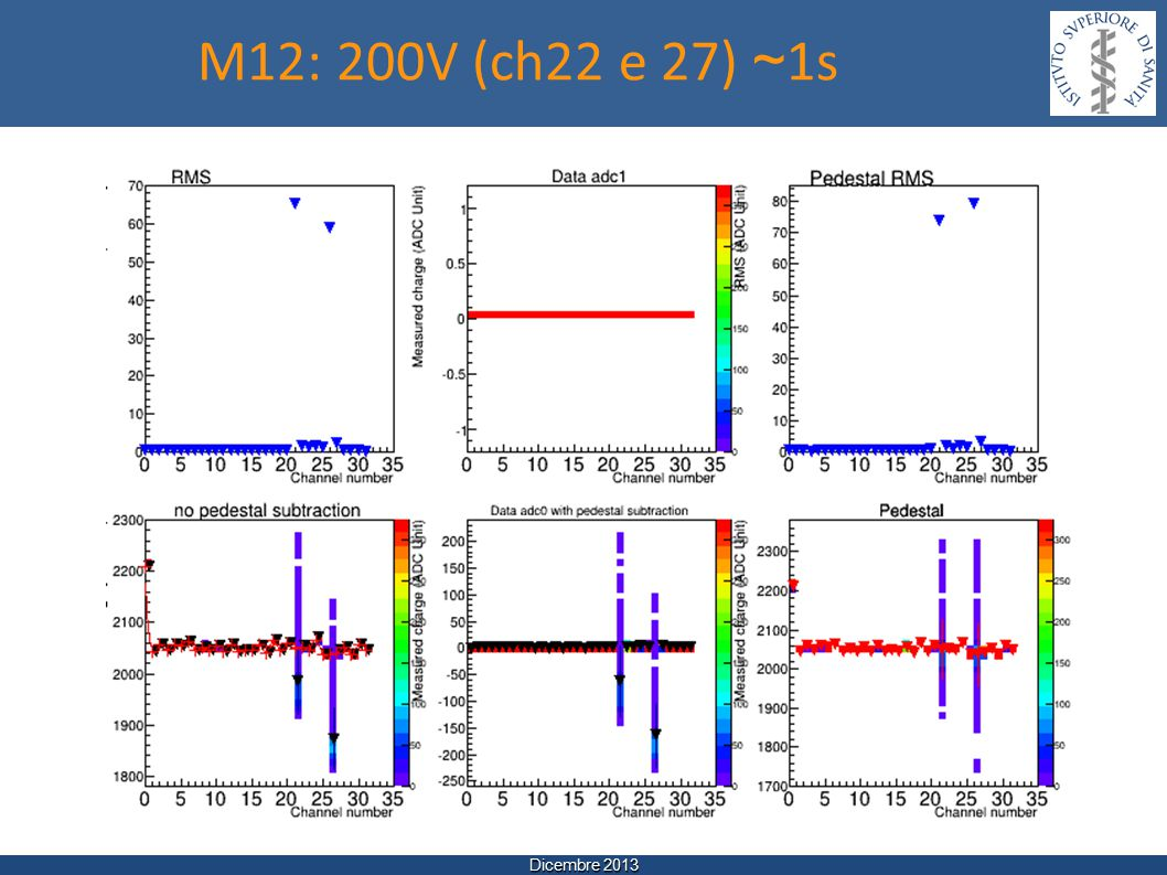 Dicembre 2013 M12: 200V (ch22 e 27) ~ 1s