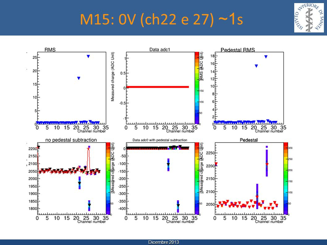 Dicembre 2013 M15: 0V (ch22 e 27) ~1 s