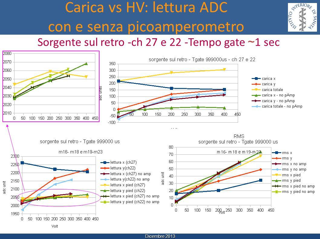 Dicembre 2013 Carica vs HV: lettura ADC con e senza picoamperometro Sorgente sul retro -ch 27 e 22 -Tempo gate ~ 1 sec