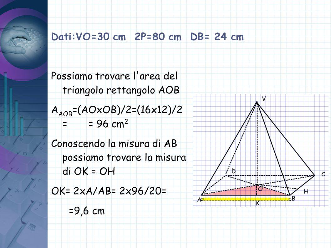 Dati:VO=30 cm 2P=80 cm DB= 24 cm Possiamo trovare l'area del triangolo rettangolo AOB A AOB =(AOxOB)/2=(16x12)/2 = = 96 cm 2 Conoscendo la misura di A
