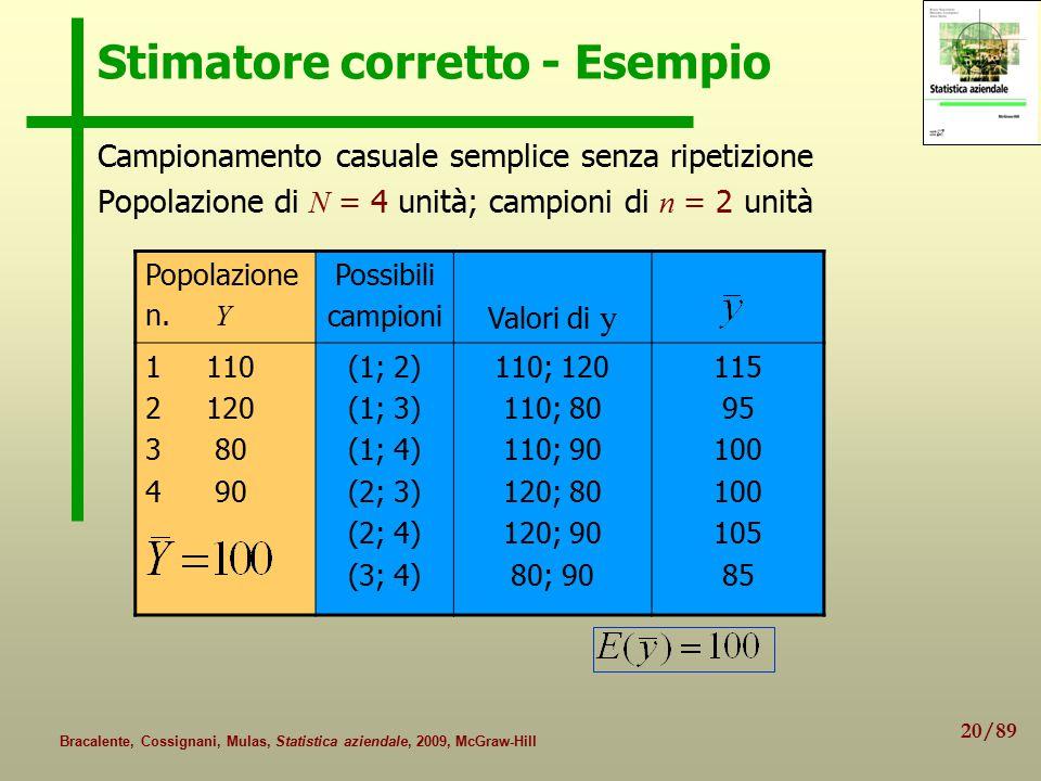 20/89 Bracalente, Cossignani, Mulas, Statistica aziendale, 2009, McGraw-Hill Stimatore corretto - Esempio Campionamento casuale semplice senza ripetizione Popolazione di N = 4 unità; campioni di n = 2 unità Popolazione n.