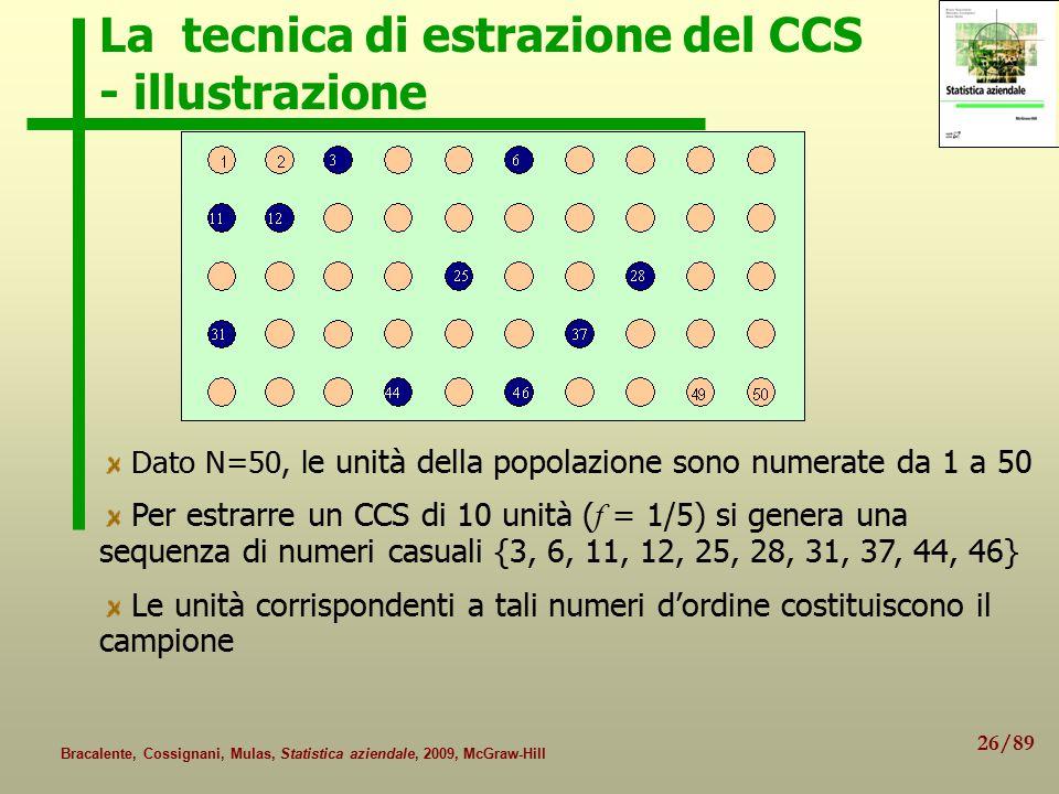 26/89 Bracalente, Cossignani, Mulas, Statistica aziendale, 2009, McGraw-Hill La tecnica di estrazione del CCS - illustrazione Dato N=50, l e unità della popolazione sono numerate da 1 a 50 Per estrarre un CCS di 10 unità ( f = 1/5) si genera una sequenza di numeri casuali {3, 6, 11, 12, 25, 28, 31, 37, 44, 46} Le unità corrispondenti a tali numeri d'ordine costituiscono il campione