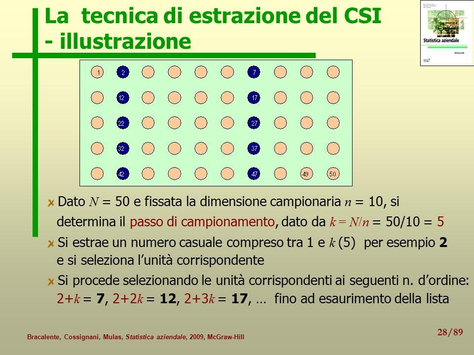 28/89 Bracalente, Cossignani, Mulas, Statistica aziendale, 2009, McGraw-Hill La tecnica di estrazione del CSI - illustrazione Dato N = 50 e fissata la dimensione campionaria n = 10, si determina il passo di campionamento, dato da k = N/n = 50/10 = 5 Si estrae un numero casuale compreso tra 1 e k (5) per esempio 2 e si seleziona l'unità corrispondente Si procede selezionando le unità corrispondenti ai seguenti n.
