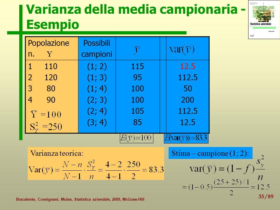 35/89 Bracalente, Cossignani, Mulas, Statistica aziendale, 2009, McGraw-Hill Varianza della media campionaria - Esempio Popolazione n. Y Possibili cam