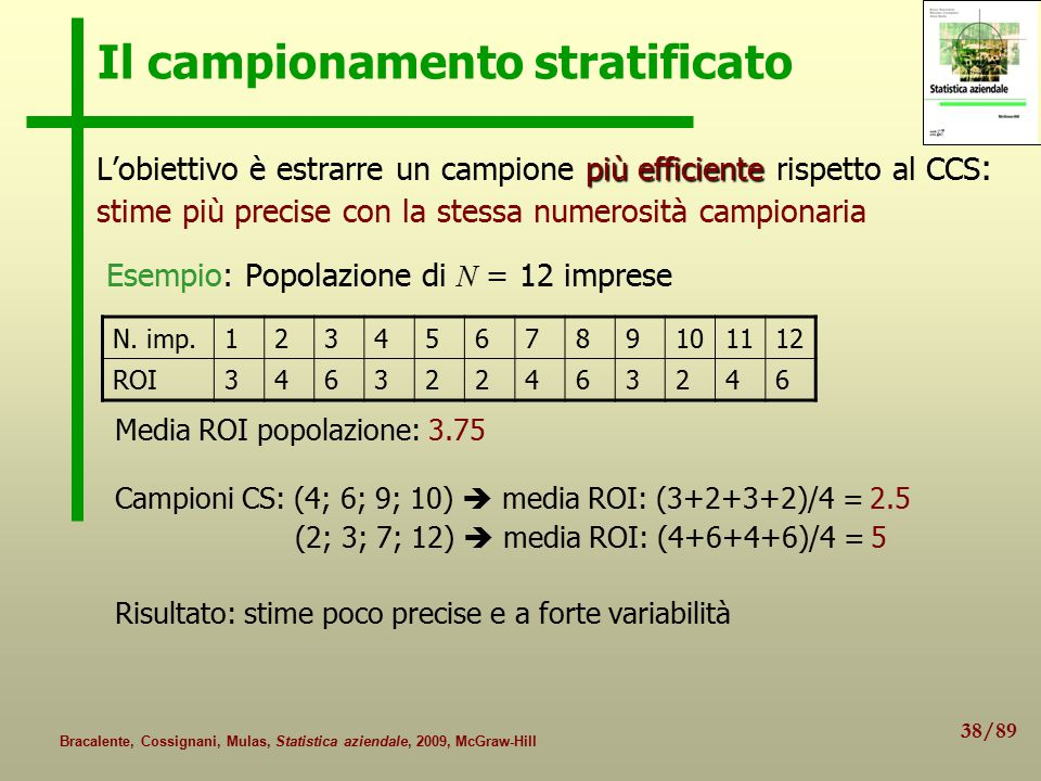38/89 Bracalente, Cossignani, Mulas, Statistica aziendale, 2009, McGraw-Hill Il campionamento stratificato più efficiente L'obiettivo è estrarre un campione più efficiente rispetto al CCS : stime più precise con la stessa numerosità campionaria Esempio: Popolazione di N = 12 imprese Media ROI popolazione: 3.75 Campioni CS: (4; 6; 9; 10)  media ROI: (3+2+3+2)/4 = 2.5 (2; 3; 7; 12)  media ROI: (4+6+4+6)/4 = 5 Risultato: stime poco precise e a forte variabilità N.