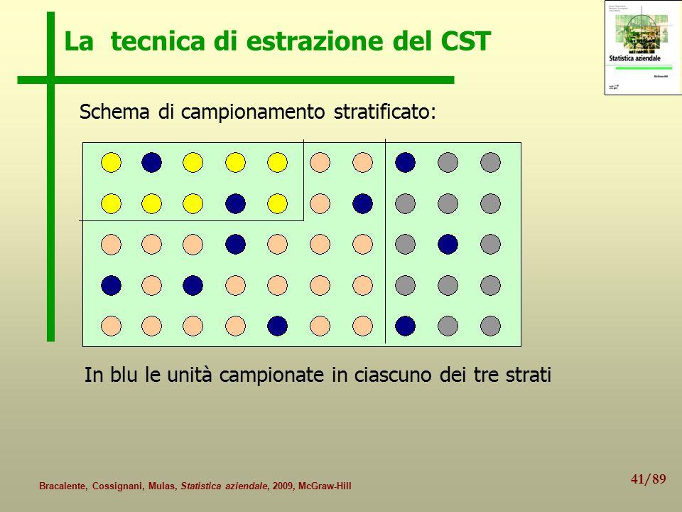 41/89 Bracalente, Cossignani, Mulas, Statistica aziendale, 2009, McGraw-Hill La tecnica di estrazione del CST Schema di campionamento stratificato: In